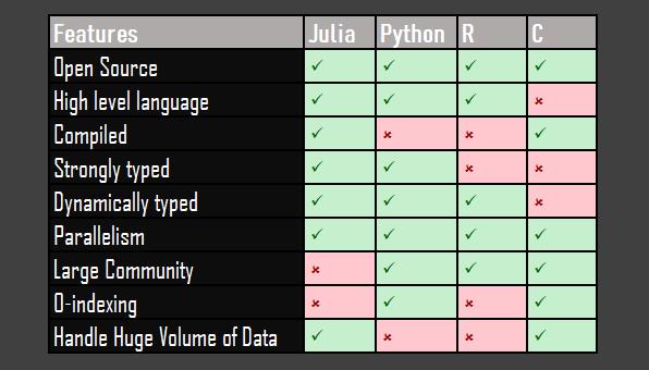 Le benchmark entre Python et Julia