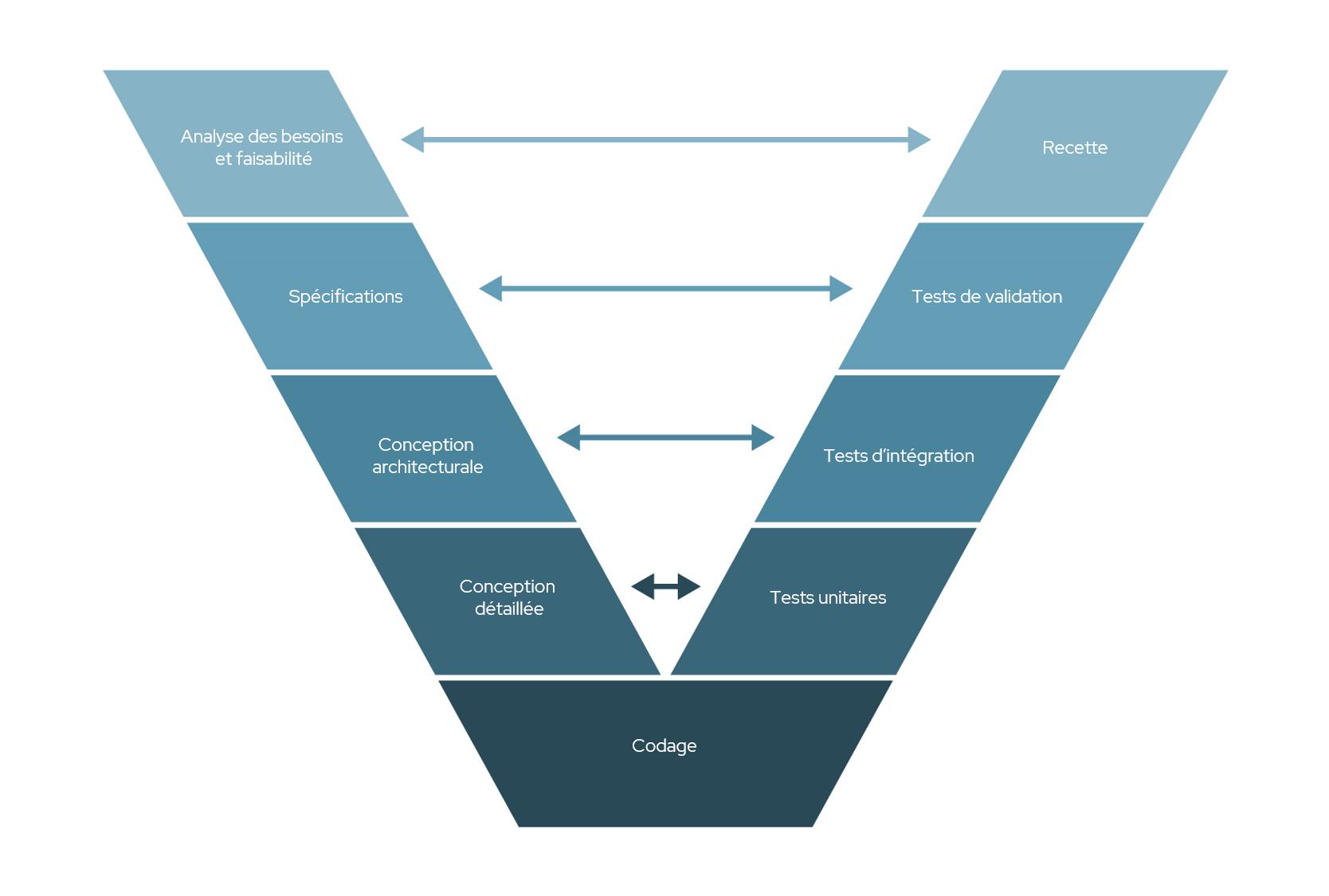La méthodologie Agile comparée au cycle en V