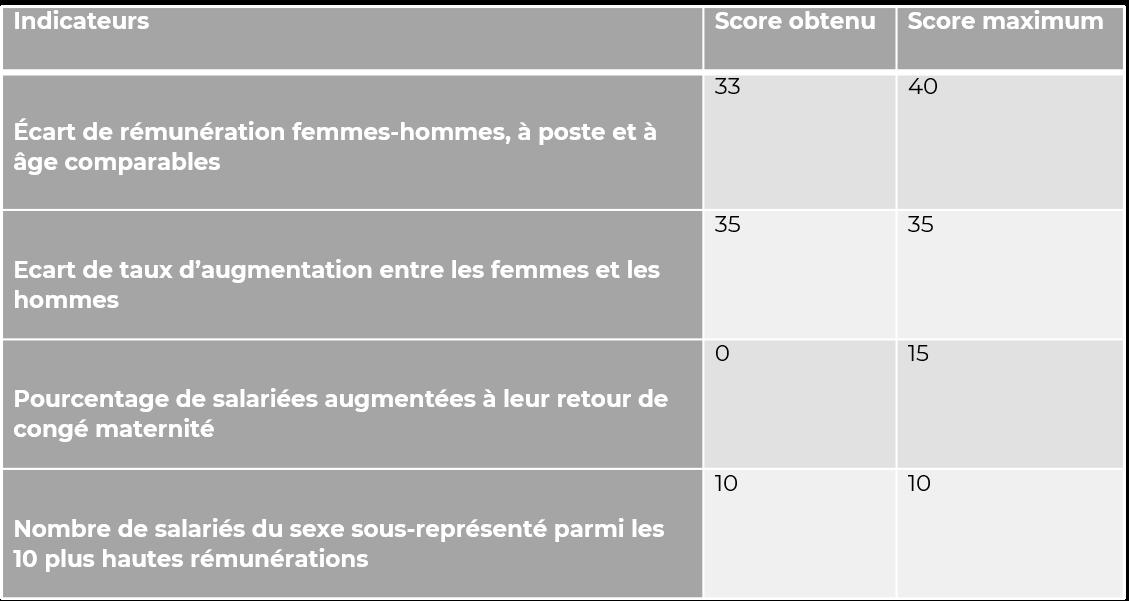 Tableau Index